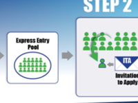 How Express Entry Work